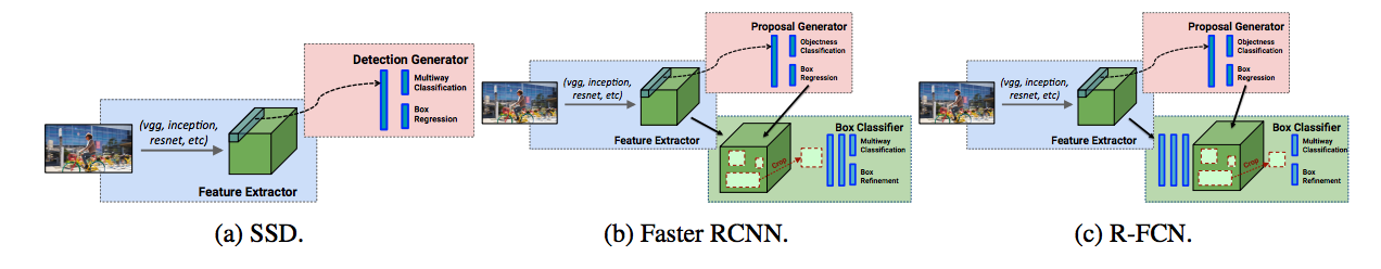 Choosing a Convolutional Neural Network Architecture for Real-Time