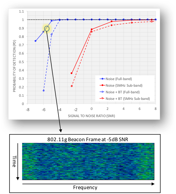 Deep Learning Meets DSP: OFDM Signal Detection