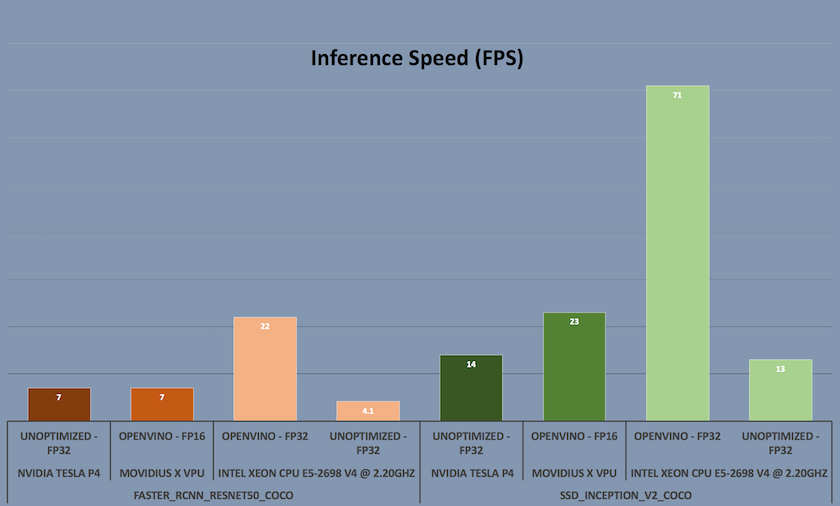 No GPU Required: Real-Time Inference with Optimized Networks